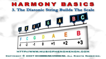 The Diatonic String Builds the Scale